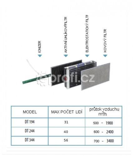 2f6cc0ca9467f EPROFI.SK | Podstropná čistička vzduchu ARTEL DT 344 lacno a rýchlo